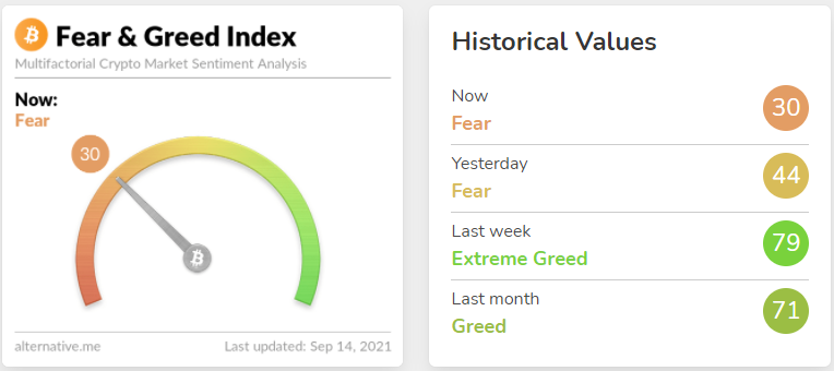 F&G Index shows Bitcoin investors are fearful, time to Long? 1
