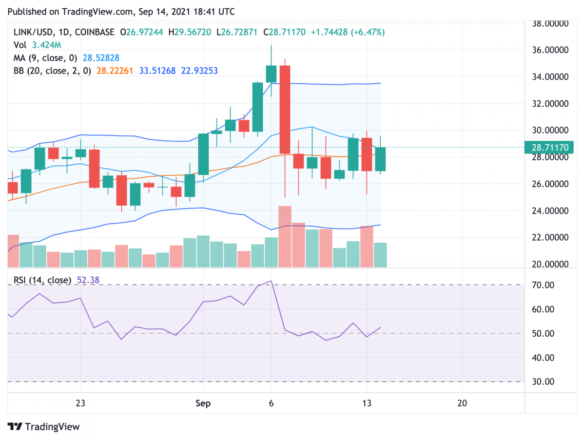 Chainlink price analysis: LINK price settles at $29 psychological resistance 2