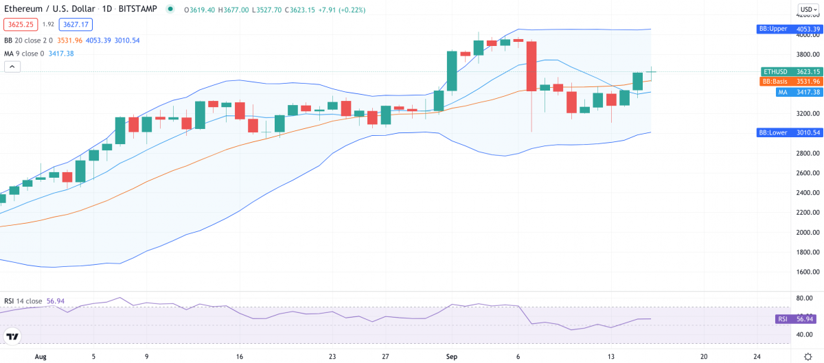 Ethereum price analysis: ETH on the move at $3,630 1