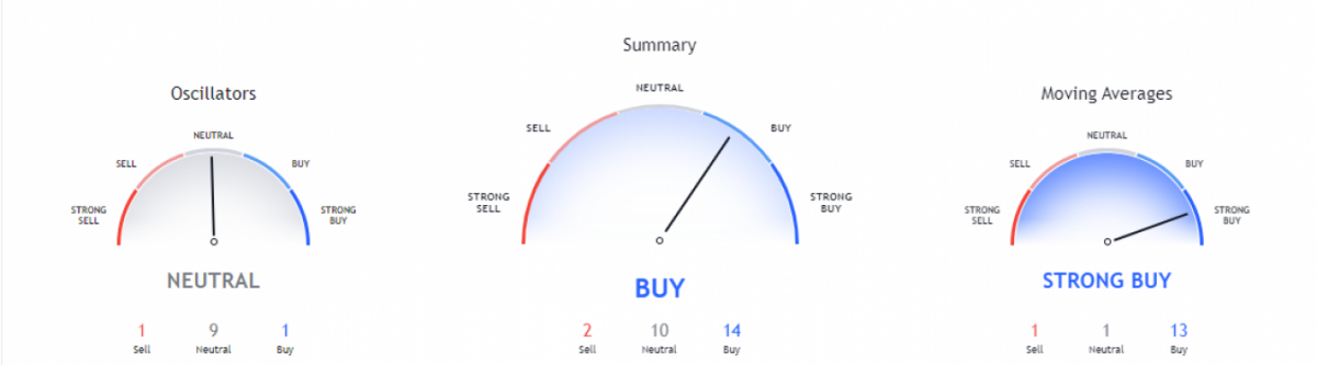 Aave price analysis: Bears stop bullish trend to keep AAVE below $394 3