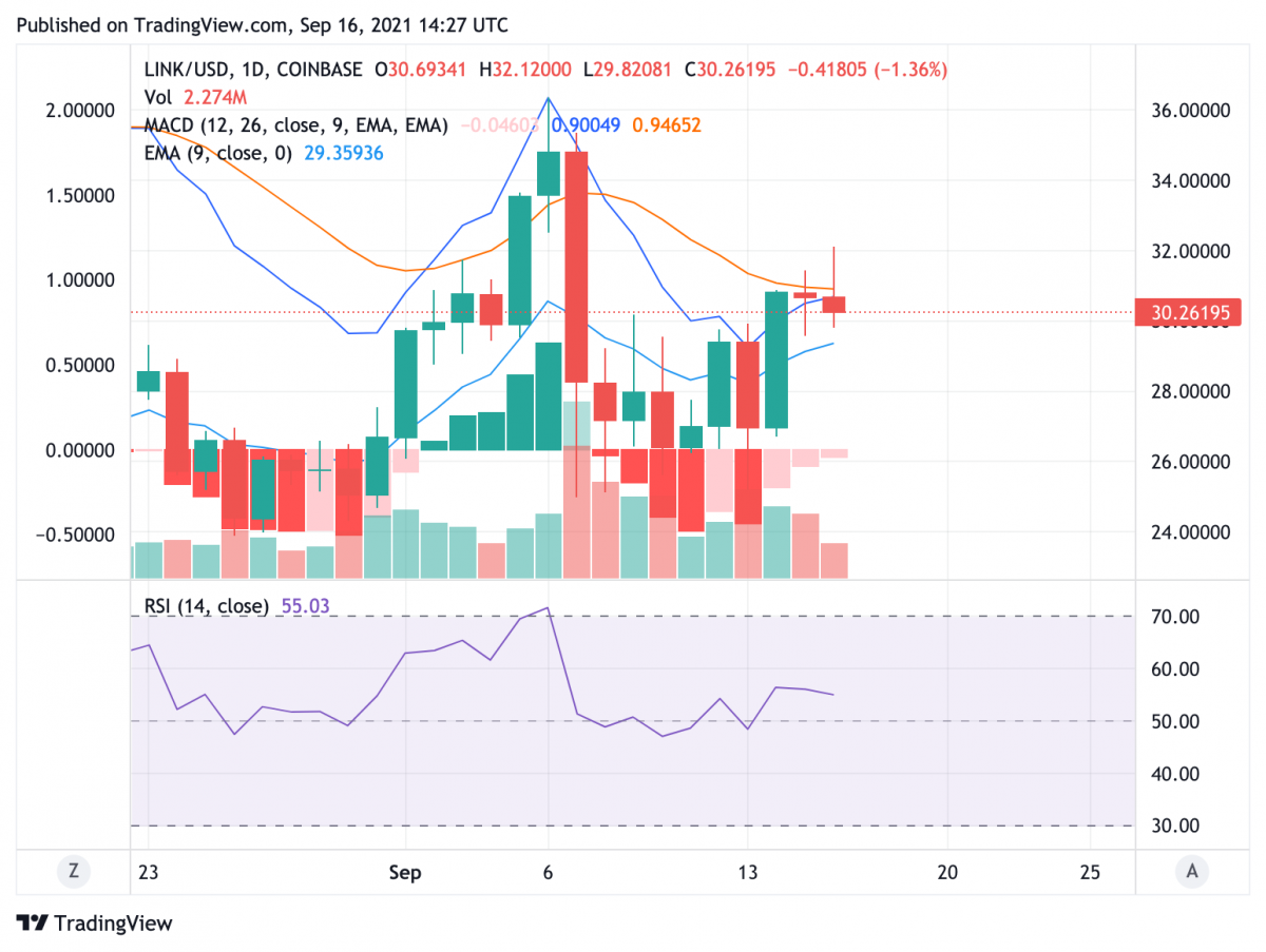 Chainlink price analysis: LINK moves past 20-day EMA to brighten bullish prospects 2