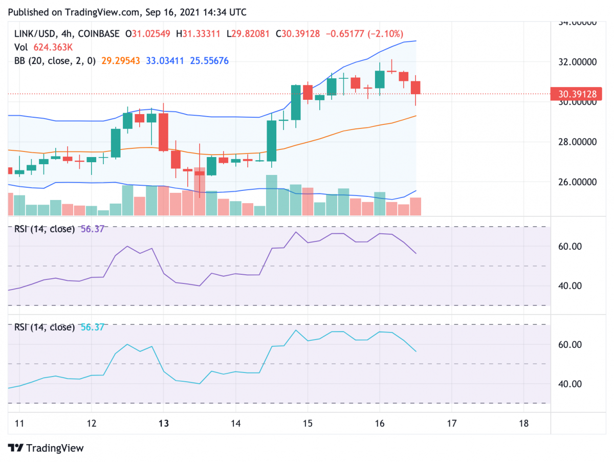 Chainlink price analysis: LINK moves past 20-day EMA to brighten bullish prospects 3