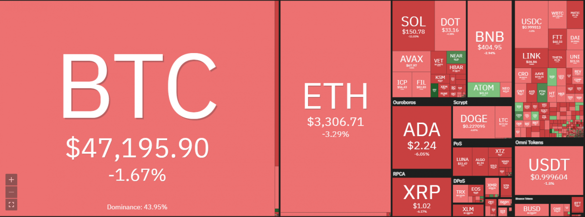 Filecoin price analysis: FIL/USD Hopes to retrace to $90 this week? 1