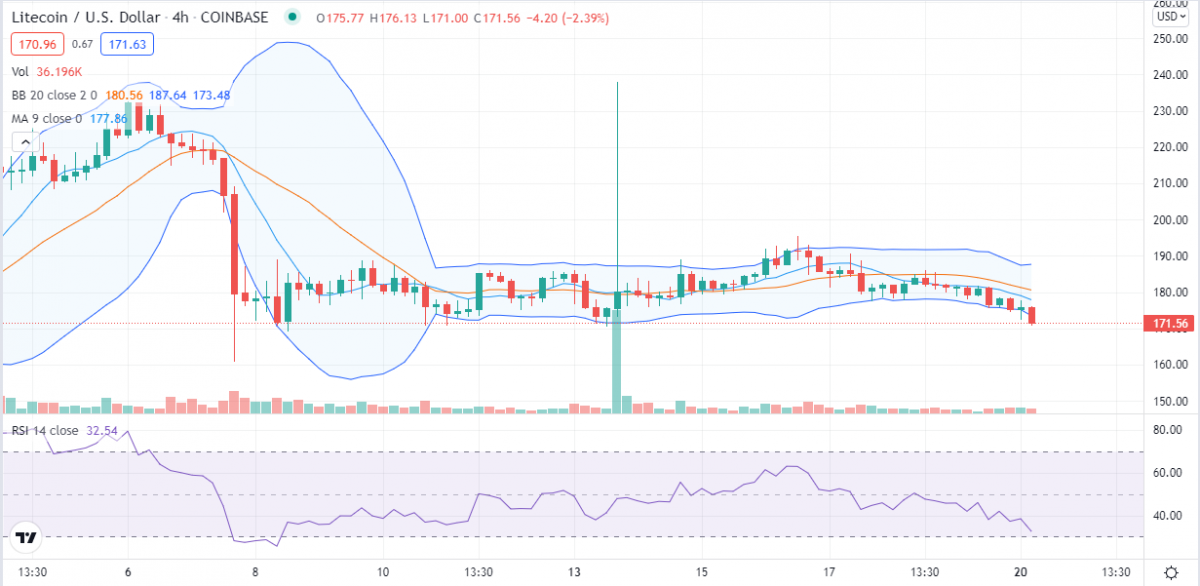 Litecoin price analysis: LTC under stark decline after rejection at $190, will bulls hold $170? 3