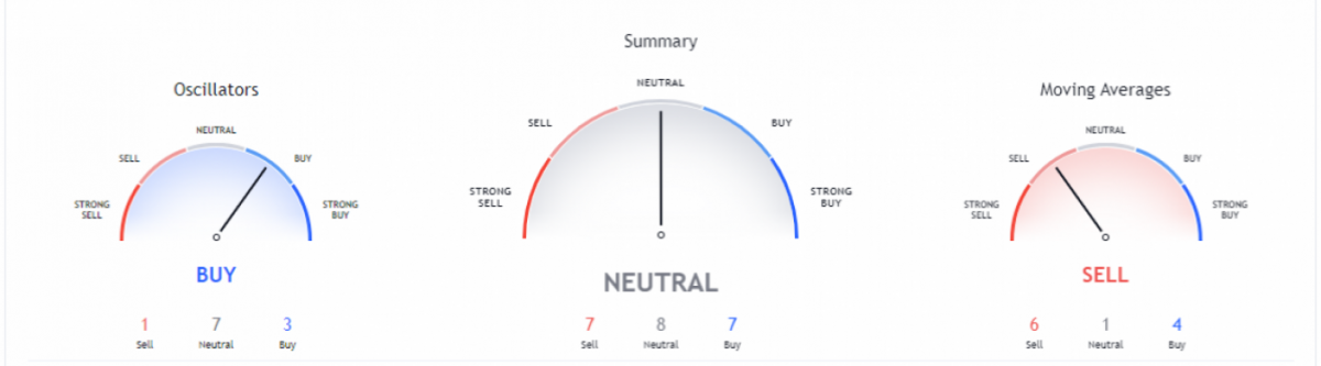 Quant price analysis: QNT/USD touches $296 after bearish slide, what's next? 3