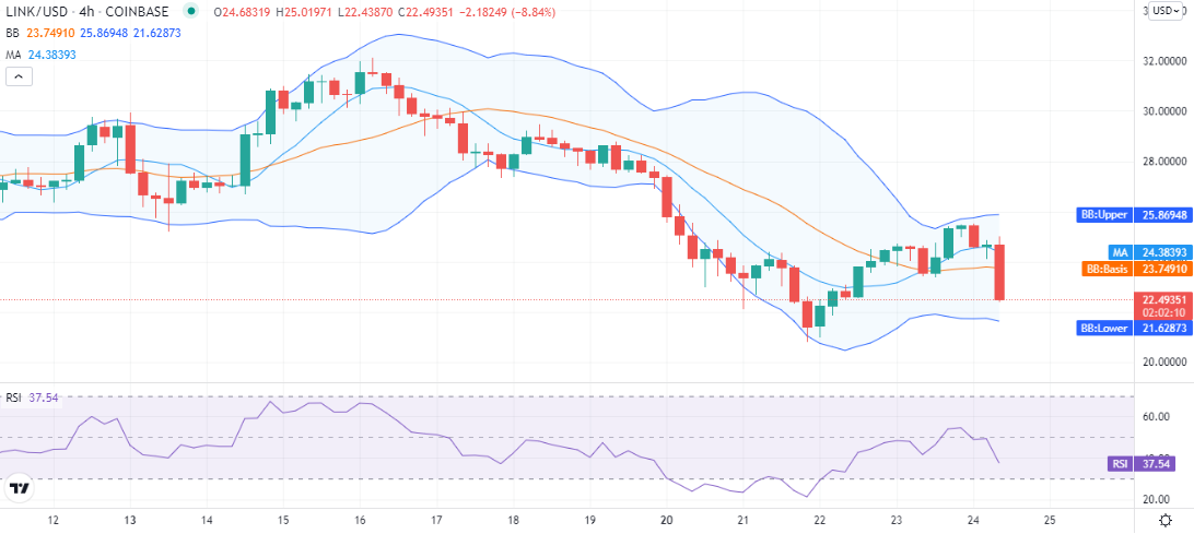 Chainlink price analysis: LINK/USD down at $22 amid bearish crypto market 2