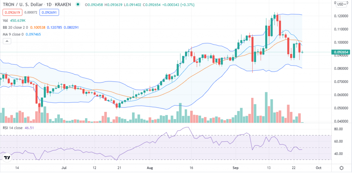 Tron price analysis: TRX hits crucial resistance at $0.1, will bulls consolidate? 2