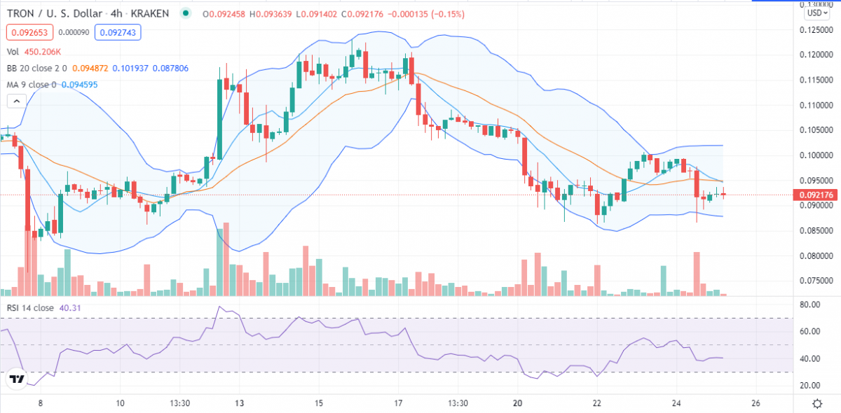 Tron price analysis: TRX hits crucial resistance at $0.1, will bulls consolidate? 3
