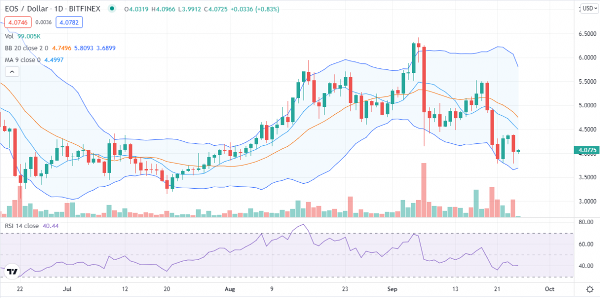 EOS price analysis: EOS to sink further? Bulls lose hope at $4 support 2