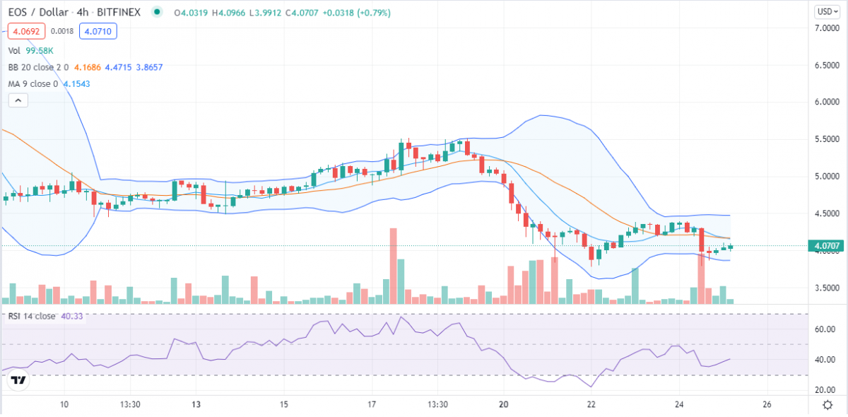 EOS price analysis: EOS to sink further? Bulls lose hope at $4 support 3