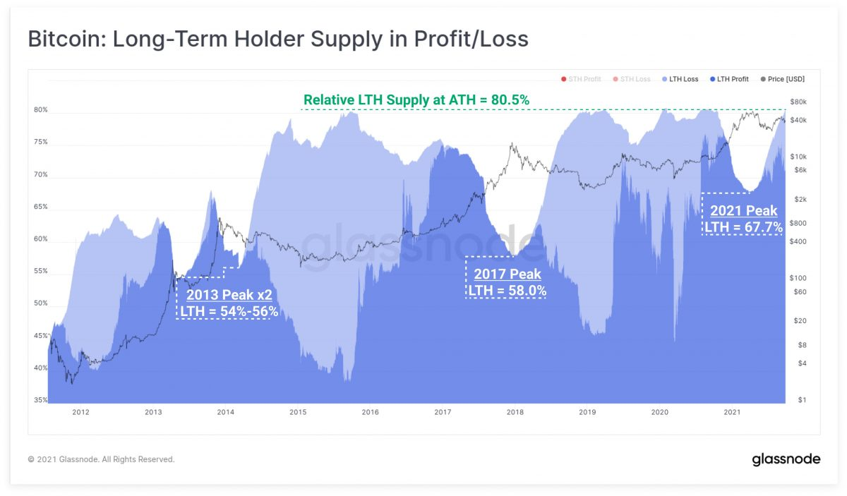 Over 80% of Bitcoin supply held by long-term holders 1