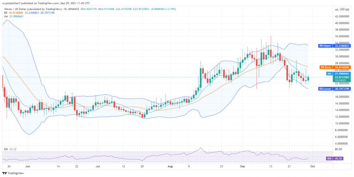 Waves price analysis: Price striving for recovery above $23 after the bearish streak 1