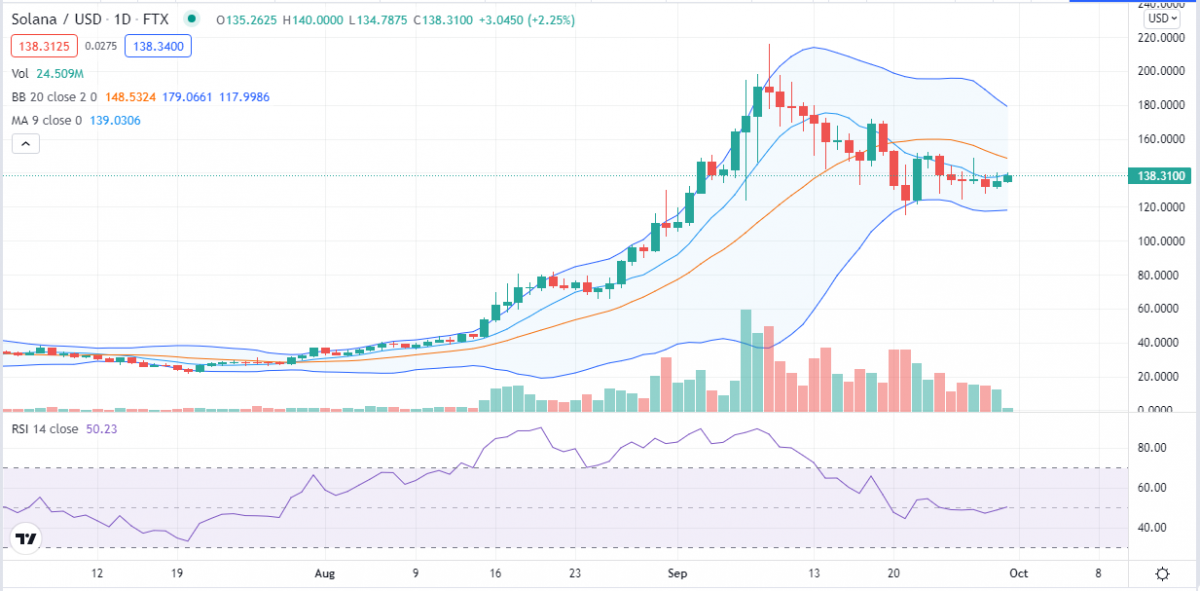 Solana price analysis: Bearish current causes SOL/USD to level down to $135 1
