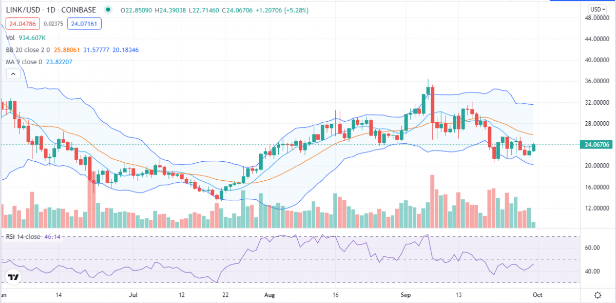 Chainlink price analysis: LINK set for big breakout as price continues to hover near $25 2