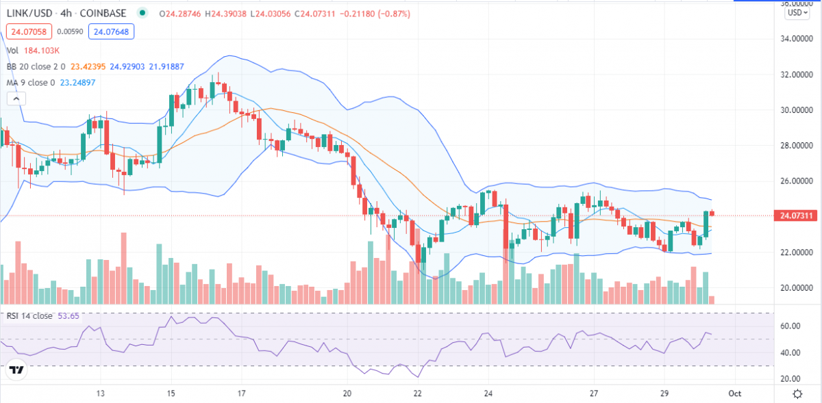 Chainlink price analysis: LINK set for big breakout as price continues to hover near $25 3