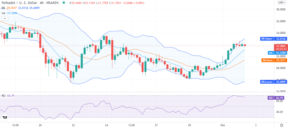 Polkadot price analysis: DOT struggles to move above $31, will the bulls rally continue? 2