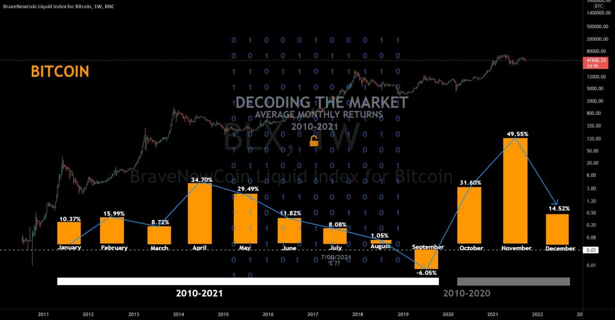 """Bitcoiners hype """"Uptober"""" as Crypto reclaims $2 trillion valuation 1"""