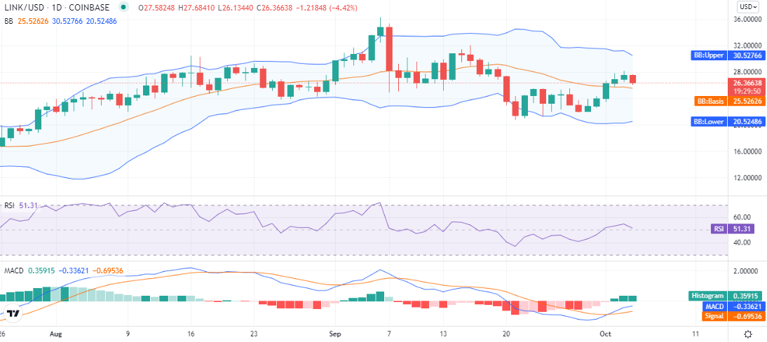 Chainlink price analysis: LINK rejected at $27.6, set for the decline? 1