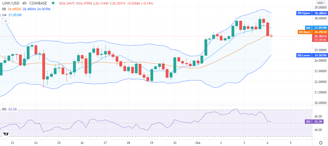 Chainlink price analysis: Bears extend LINK decline to $26 2