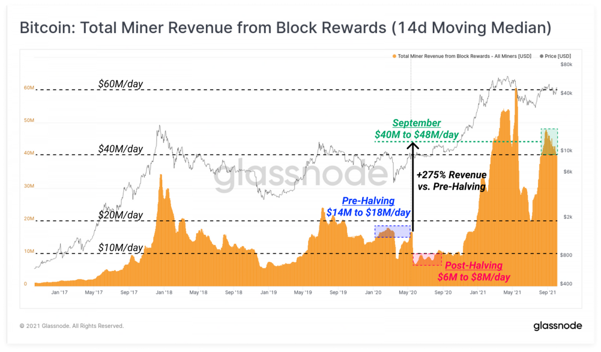 Bitcoin miners have started accumulating again 2