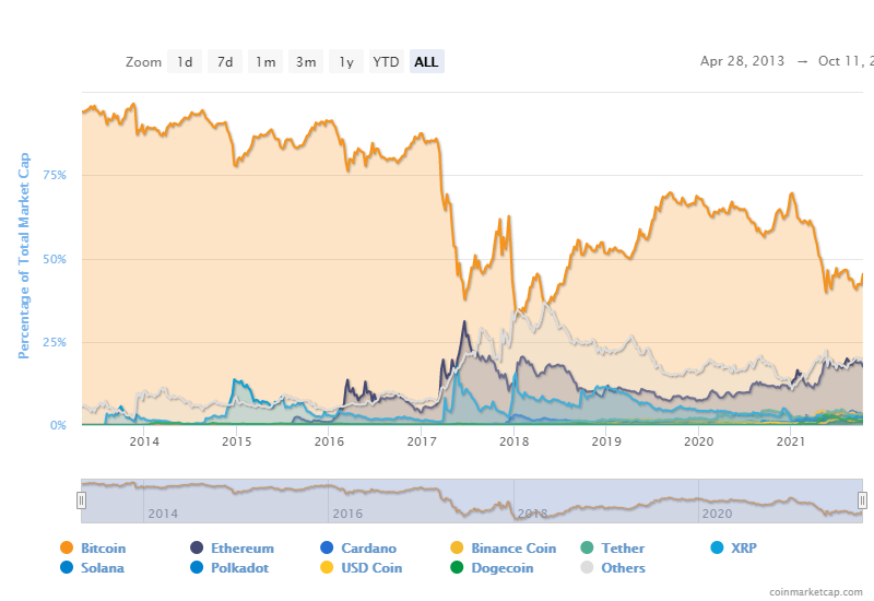 Bitcoin dominance spikes to 45% as Altcoins crawl 1