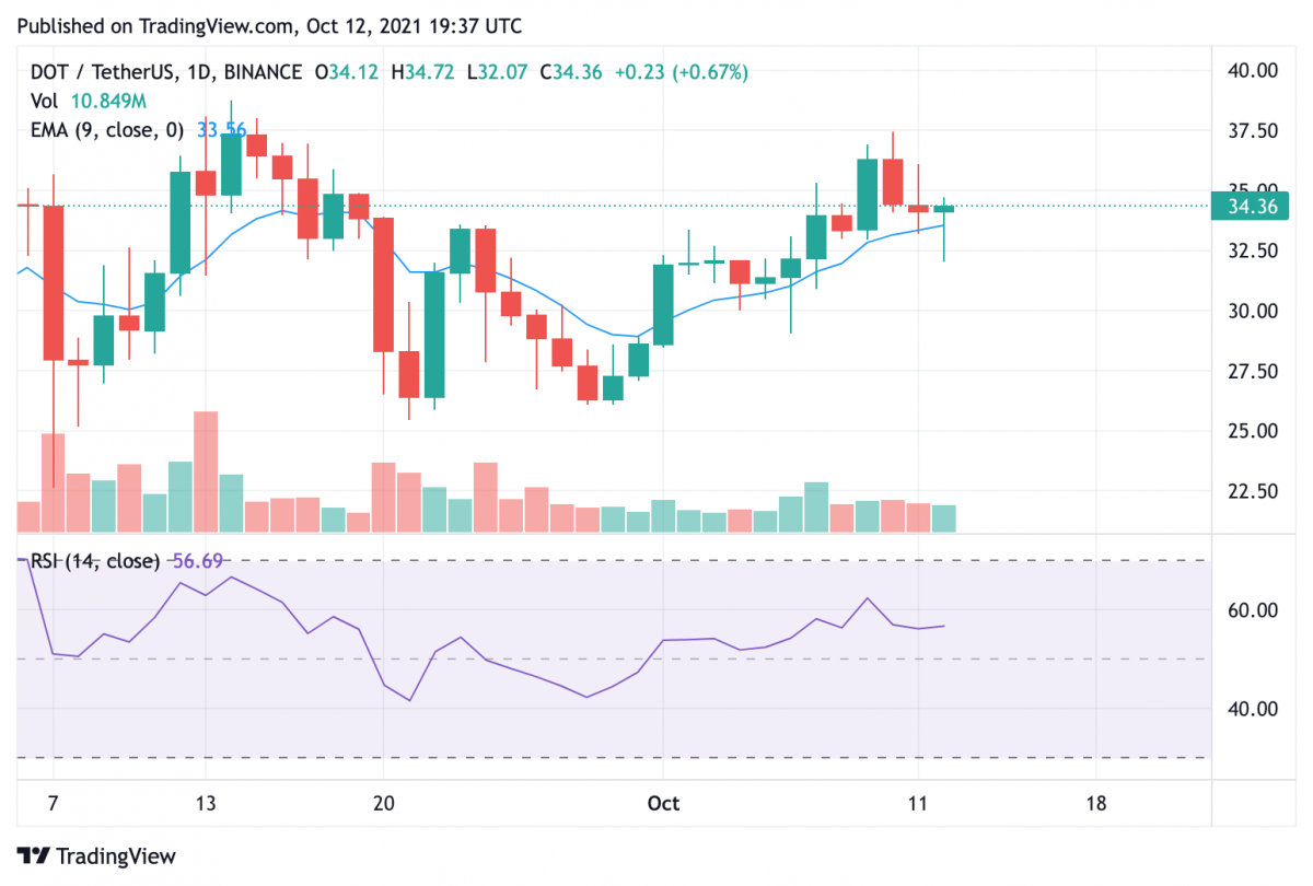 Polkadot price analysis: DOT experiencing pullback that could open roads to $50 2