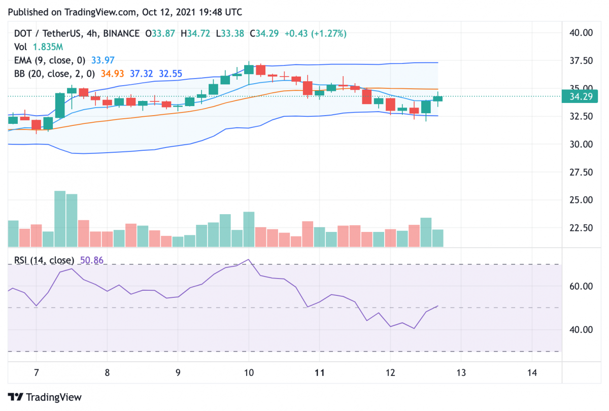 Polkadot price analysis: DOT experiencing pullback that could open roads to $50 3