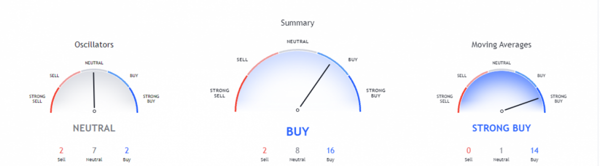 Polkadot price analysis: Price levels drawback to $40.98 after a downturn 3